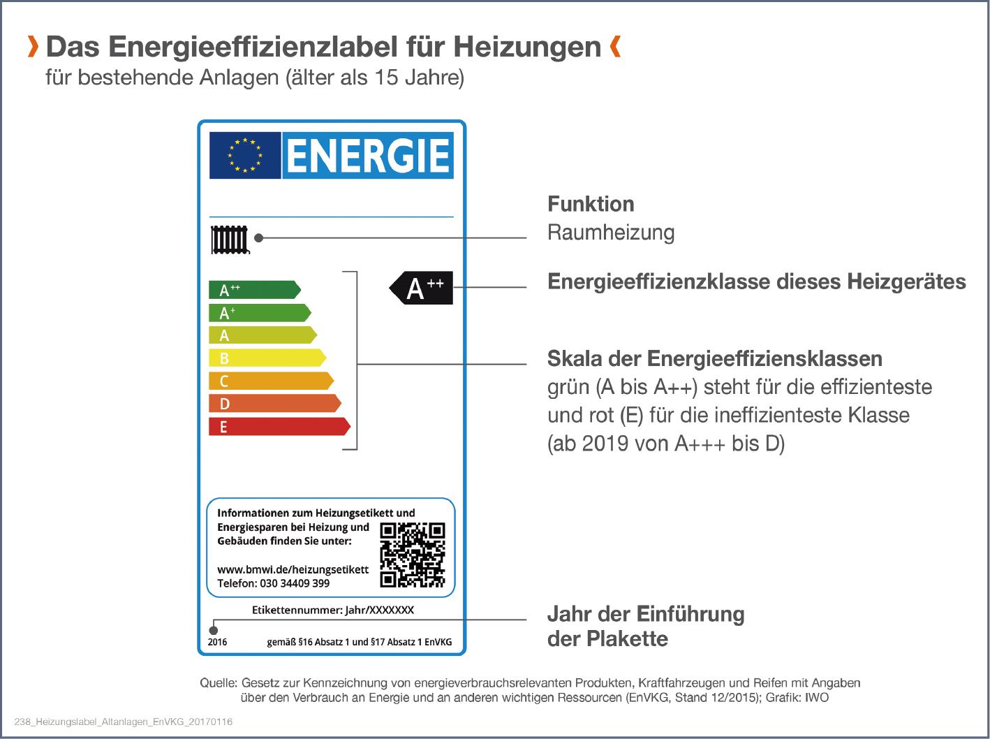 Energieeffizienz für Heizungen