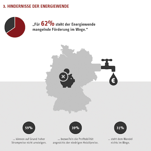 Stiebel-Eltron: Die Energiewende in den Köpfen der Deutschen