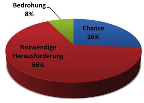 65% der SHK-Handwerksbetriebe in Bayern sehen die Digitalisierung als notwenige Herausforderung.