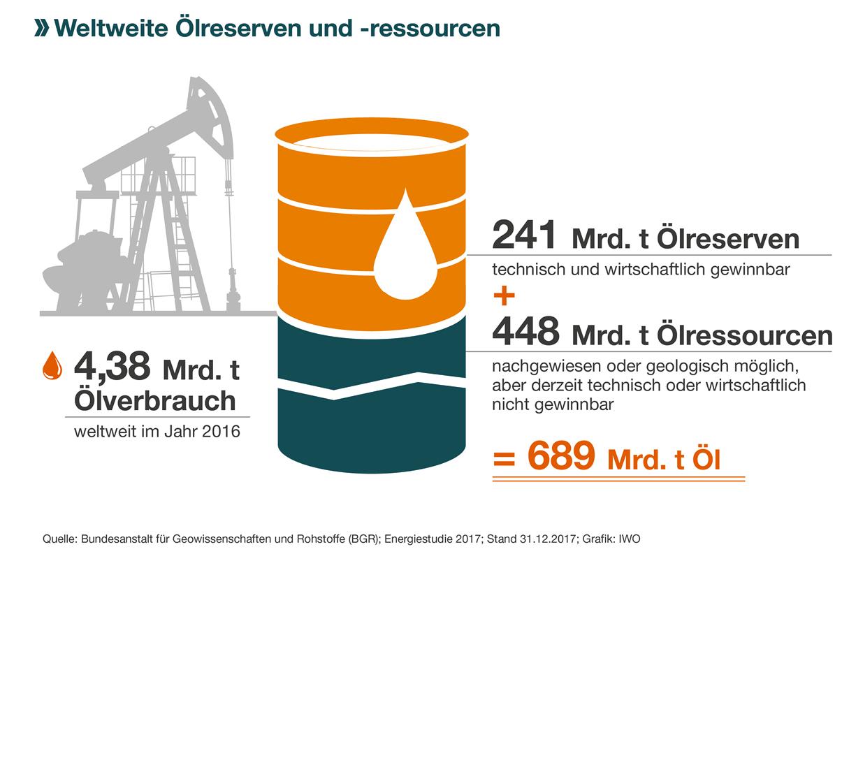 IWO-Pressegrafik_Oelreserven_und_Ressourcen