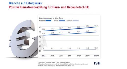 ISH: ifo Institut Branchendatenreport