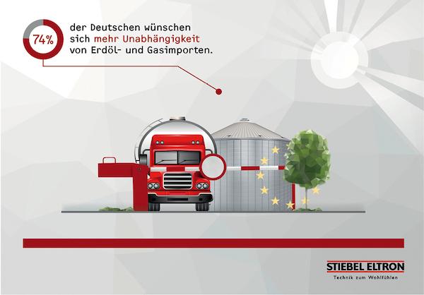 Stiebel Eltron Energie-Trendmonitor 2018