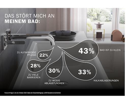 Was sich die Deutschen im Bad wirklich wünschen und was stört