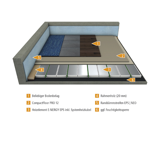 mfh systems - Selbstregelnde Fußbodenheizung – Elektrisch und digital