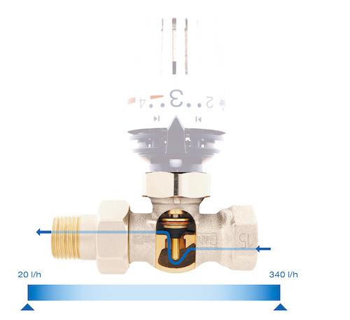 Afriso - Der dynamische hydraulische Abgleich