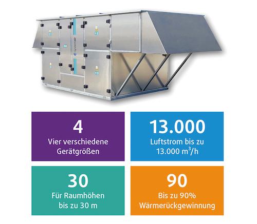 Systemair - Neue Dachlüftungsgeräte für Hallenlüftung
